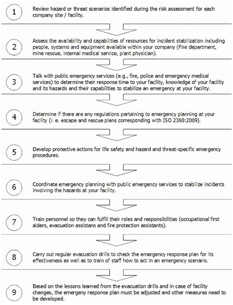 response plan template 6 flood response plan template yrurt templatesz234