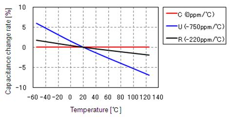 temperature coefficient of polypropylene capacitor the temperature characteristics of electrostatic capacitance murata manufacturing co ltd