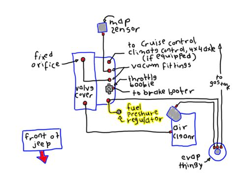diagram 88 high idle vacuum leaks runnning rich jeep