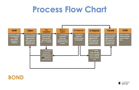 work process chart 6 insights from bond brothers construction site visit