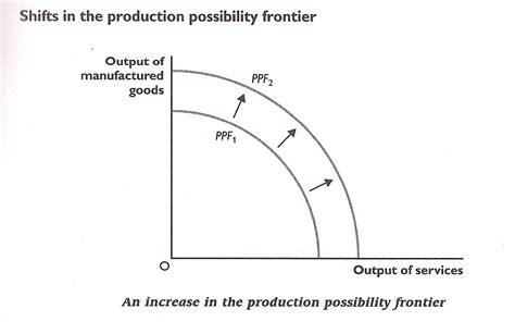 ppf diagram economics ppf edecon