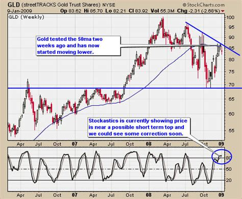 swing trading charts gold silver and oil swing trading newsletter jan 11 2009