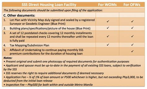 how to apply for an sss housing loan lamudi