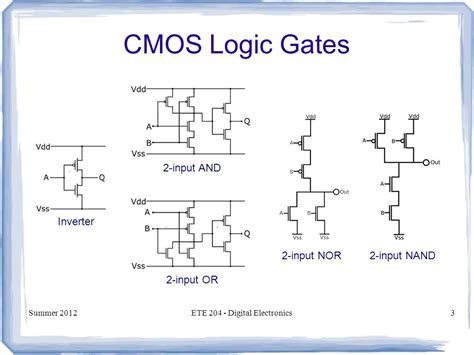 layout of cmos inverter theory ete 204 digital electronics ppt download