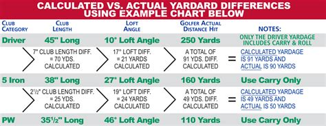 1 Wood Golf Club Distance - golf club distance chart image result for golf club