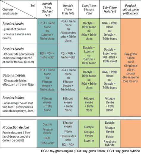 Comparaison Calendrier Photo Les Prairies Pour L Alimentation Des Chevaux