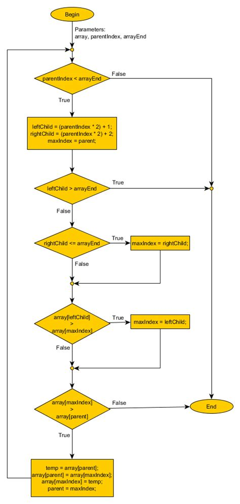 flowchart of selection sort flowchart of sort create a flowchart