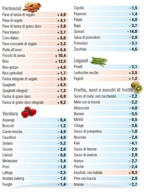 alimenti acidificano il sangue vuoi conoscere il significato di pral farmacia filomena