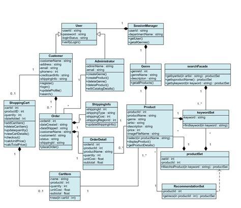 class diagram website class diagram version 1
