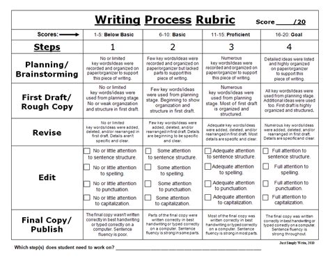 Rubric For Essay Writing For Middle School middle school writing process rubric ed writing