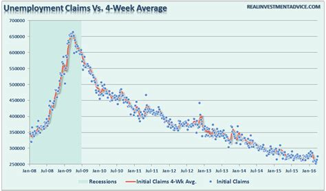 jobless claims is trump s quot recession warning quot really all wrong ria