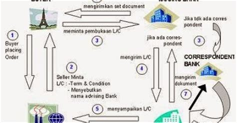 Keuntungan Letter Of Credit Bagi Bank Dan Nasabah Ini Dia Tempatnya Berbagi Bersama Letter Of Credits