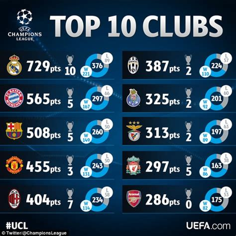 Topi Truker Club Bola Barcelona real madrid are the most successful club in european cup