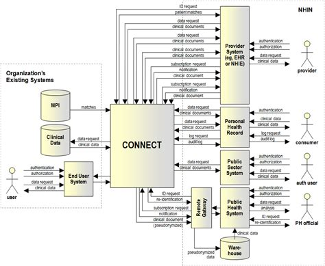 software architecture context diagram event driven architecture how soa enables the real time