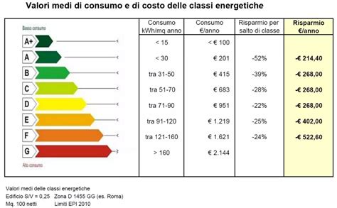 Classe Energetica Casa G le classi energetiche certificazione energetica facile