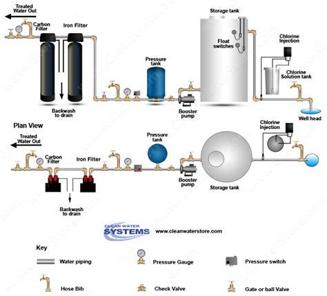 well pressure tank installation diagram well pressure tank diagram well problems lak 7 best images