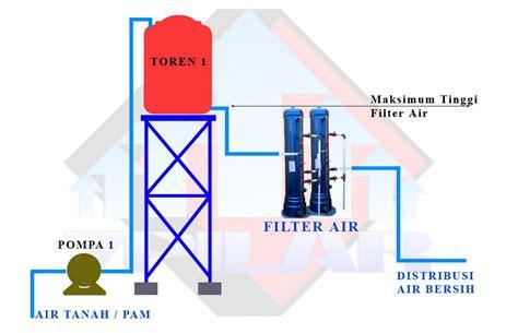 Media Filter Air Tanah Filter Air Sumur instalasi filter penjernih air filter air tanah filter