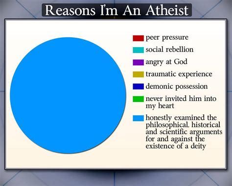 Reasons I Being A by Lol Theists If You Can Believe It We Can Laugh At It