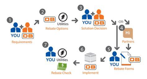 sales rebates energy efficiency equipment rebate service db sales service