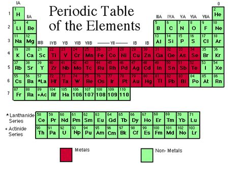 Periodic Table Meaning by Biology 381 9 Metals In The Environment