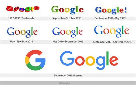 Google Design History | evolution of the google logo nextstepros