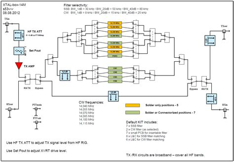 block scheme xtal box 14m
