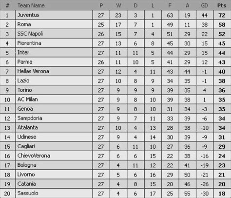 italien league table italy serie b league table 2017 18 awesome home