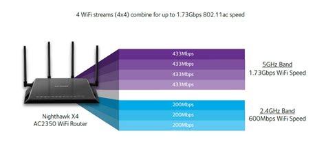 Wifi Speed nighthawk x4 dual band wifi router ac2350 r7500 netgear