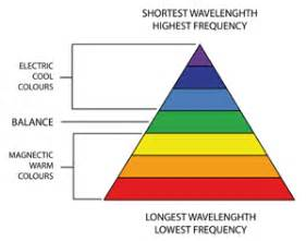 what color has the highest frequency magnetic and electric colours colour therapy healing