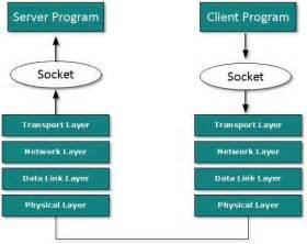tutorialspoint computer network communication mode in client server model
