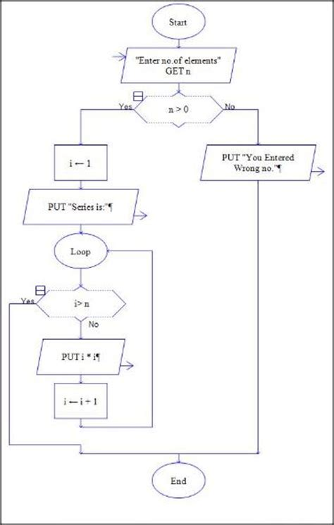 flowchart for fibonacci series fibonacci sequence flowchart create a flowchart