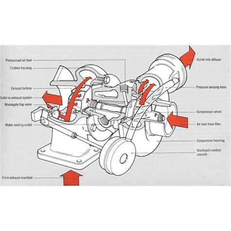 design construction application of engine components turbocharger design construction and working of turbochargers