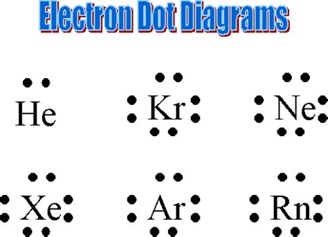 what is a electron dot diagram a define the electron dot diagram b use the electron dot