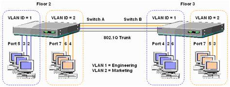 Switch Vlan watchguard livesecurity