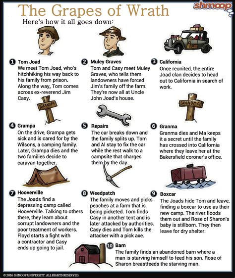 grapes of wrath themes and symbols plot summary part 1 in the grapes of wrath chart