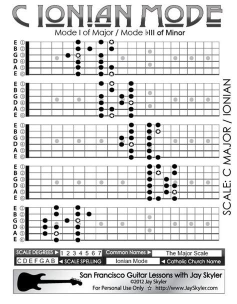 pattern mode citybeat lyrics c ionian mode guitar scale patterns 5 position chart