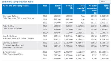 microsoft salaries microsoft executive pay ceo ballmer and president