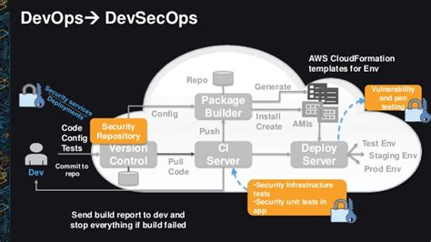 Sec303 Architecting For End To End Security In The Enterprise Aws Cloudformation Template Builder