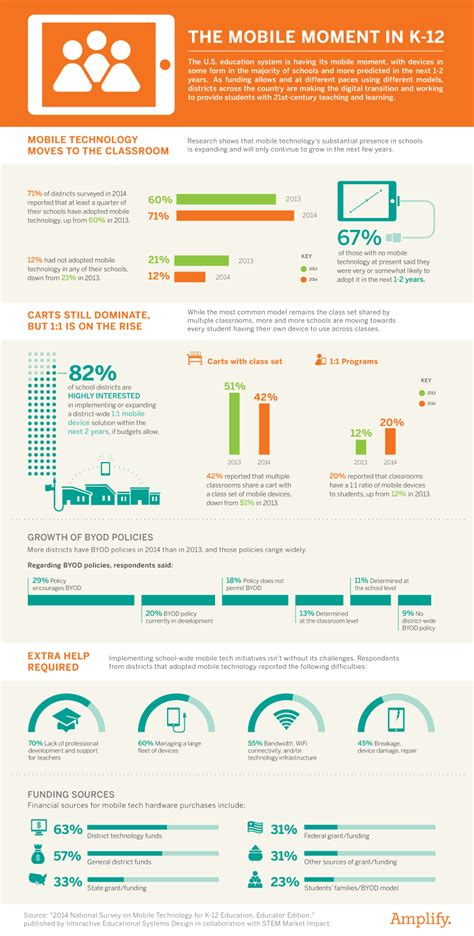 the mobile moment in k 12 infographic e learning