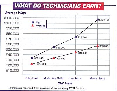 Chrysler Salary by Automotive Mechanic Salary Images Search
