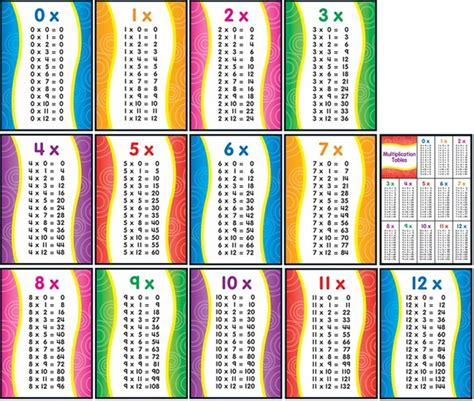 Printable Multiplication Facts
