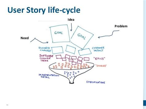 scrum user stories template scrum backlog epic user story acceptance criteria