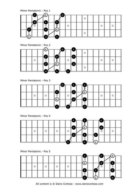 tutorial for guitar chords minor pentatonic scale music lessons mandolin