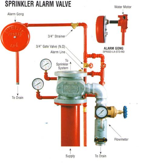 Alarm Gong sprinkleralarmvalveconnection firefighting my