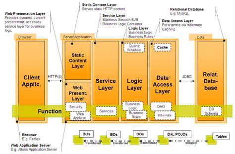 design pattern software architecture layered software architecture reader man blog