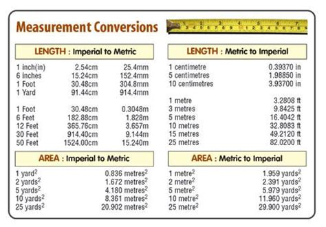 Measurement Conversion Table by Measurement Conversion Table Timber Products
