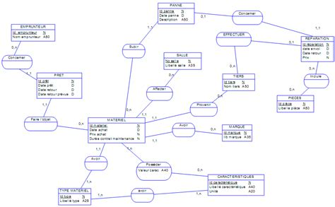 diagramme de classe gestion de stock pdf exercice mcd et mld gestion d un parc informatique tp