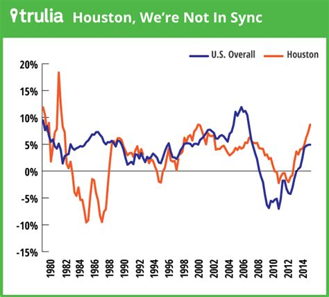 houston house price trend can any local market predict national home price trends trulia s blog