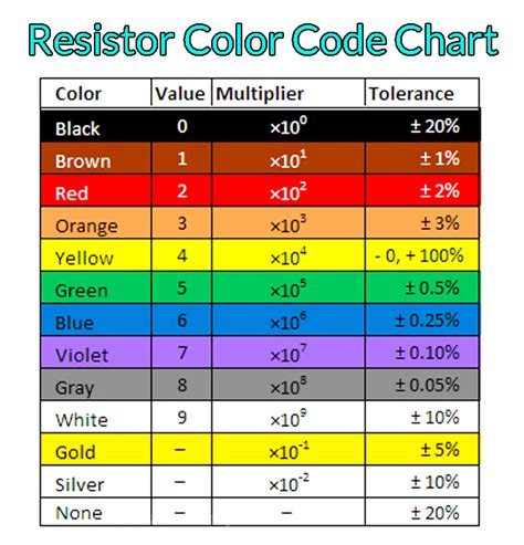 resistor color code chart naba tech world