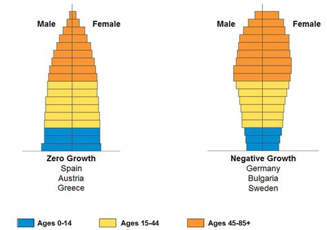 the american class structure in an age of growing inequality books population age structure
